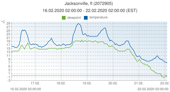 Jacksonville, fl, United States of America (2072905): temperature & dewpoint: 16.02.2020 02:00:00 - 22.02.2020 02:00:00 (EST)