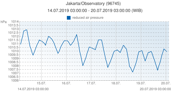 Jakarta/Observatory, Indonesia (96745): reduced air pressure: 14.07.2019 03:00:00 - 20.07.2019 03:00:00 (WIB)