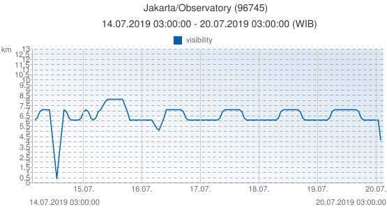 Jakarta/Observatory, Indonesia (96745): visibility: 14.07.2019 03:00:00 - 20.07.2019 03:00:00 (WIB)