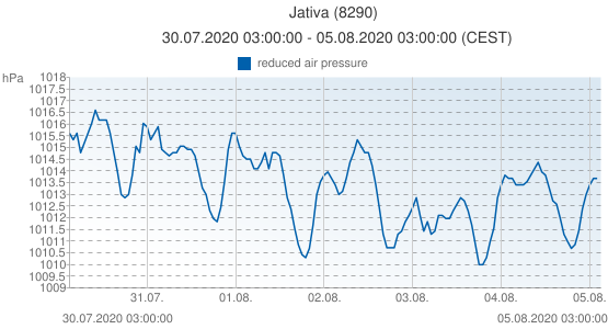 Jativa, España (8290): reduced air pressure: 30.07.2020 03:00:00 - 05.08.2020 03:00:00 (CEST)