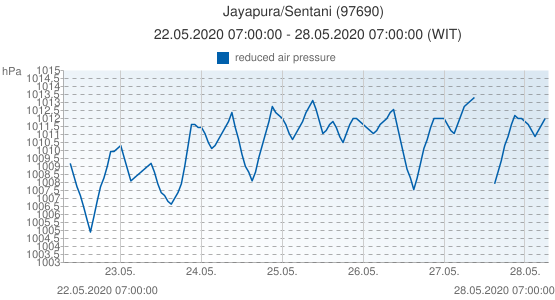 Jayapura/Sentani, Indonesia (97690): reduced air pressure: 22.05.2020 07:00:00 - 28.05.2020 07:00:00 (WIT)