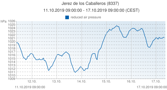 Jerez de los Caballeros, España (8337): reduced air pressure: 11.10.2019 09:00:00 - 17.10.2019 09:00:00 (CEST)