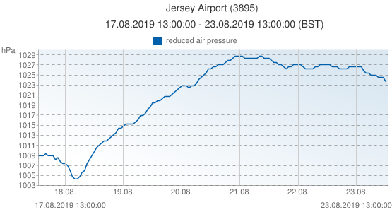 Jersey Airport, United Kingdom (3895): reduced air pressure: 17.08.2019 13:00:00 - 23.08.2019 13:00:00 (BST)