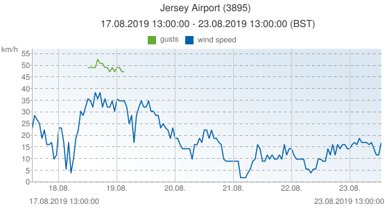 Jersey Airport, United Kingdom (3895): wind speed & gusts: 17.08.2019 13:00:00 - 23.08.2019 13:00:00 (BST)