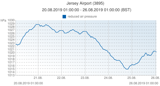 Jersey Airport, Grande-Bretagne (3895): reduced air pressure: 20.08.2019 01:00:00 - 26.08.2019 01:00:00 (BST)