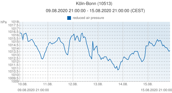 Köln-Bonn, Germany (10513): reduced air pressure: 09.08.2020 21:00:00 - 15.08.2020 21:00:00 (CEST)