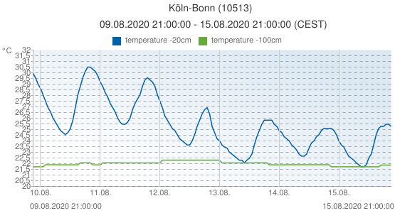 Köln-Bonn, Germany (10513): temperature -20cm & temperature -100cm: 09.08.2020 21:00:00 - 15.08.2020 21:00:00 (CEST)