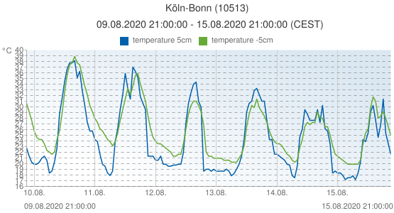 Köln-Bonn, Germany (10513): temperature 5cm & temperature -5cm: 09.08.2020 21:00:00 - 15.08.2020 21:00:00 (CEST)