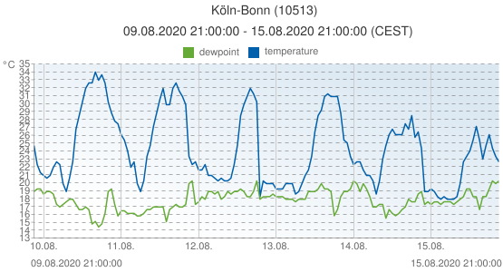 Köln-Bonn, Germany (10513): temperature & dewpoint: 09.08.2020 21:00:00 - 15.08.2020 21:00:00 (CEST)