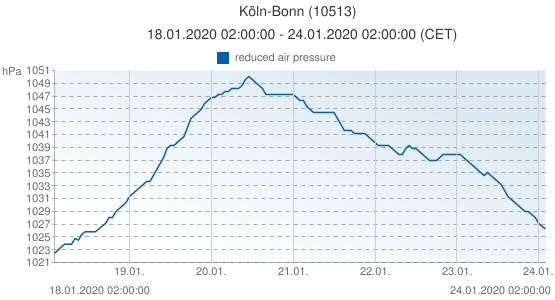 Köln-Bonn, Germany (10513): reduced air pressure: 18.01.2020 02:00:00 - 24.01.2020 02:00:00 (CET)