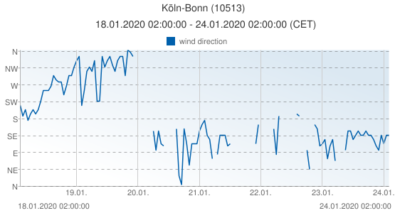 Köln-Bonn, Germany (10513): wind direction: 18.01.2020 02:00:00 - 24.01.2020 02:00:00 (CET)