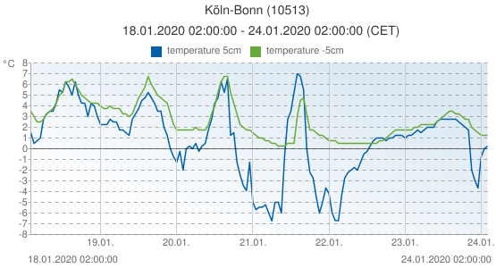 Köln-Bonn, Germany (10513): temperature 5cm & temperature -5cm: 18.01.2020 02:00:00 - 24.01.2020 02:00:00 (CET)