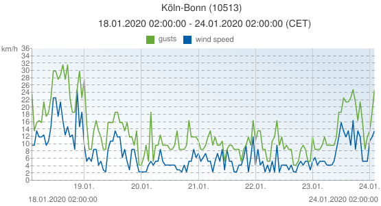 Köln-Bonn, Germany (10513): wind speed & gusts: 18.01.2020 02:00:00 - 24.01.2020 02:00:00 (CET)