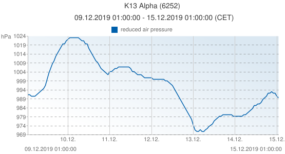 K13 Alpha, Netherlands (6252): reduced air pressure: 09.12.2019 01:00:00 - 15.12.2019 01:00:00 (CET)
