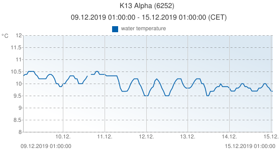 K13 Alpha, Netherlands (6252): water temperature: 09.12.2019 01:00:00 - 15.12.2019 01:00:00 (CET)