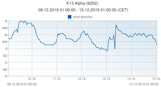 K13 Alpha, Netherlands (6252): wind direction: 09.12.2019 01:00:00 - 15.12.2019 01:00:00 (CET)