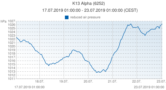 K13 Alpha, Pays-Bas (6252): reduced air pressure: 17.07.2019 01:00:00 - 23.07.2019 01:00:00 (CEST)