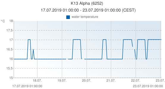 K13 Alpha, Pays-Bas (6252): water temperature: 17.07.2019 01:00:00 - 23.07.2019 01:00:00 (CEST)