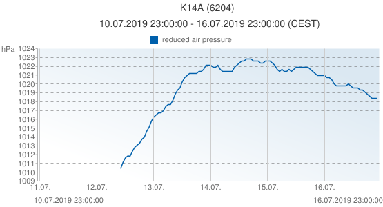 K14A, Pays-Bas (6204): reduced air pressure: 10.07.2019 23:00:00 - 16.07.2019 23:00:00 (CEST)