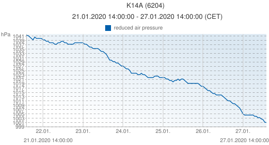 K14A, Pays-Bas (6204): reduced air pressure: 21.01.2020 14:00:00 - 27.01.2020 14:00:00 (CET)