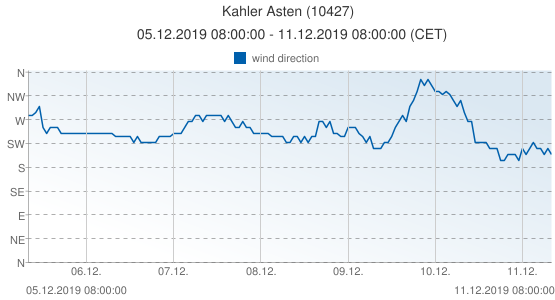 Kahler Asten, Germany (10427): wind direction: 05.12.2019 08:00:00 - 11.12.2019 08:00:00 (CET)