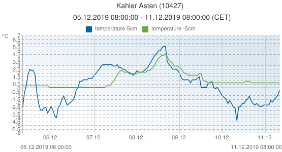 Kahler Asten, Germany (10427): temperature 5cm & temperature -5cm: 05.12.2019 08:00:00 - 11.12.2019 08:00:00 (CET)