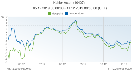 Kahler Asten, Germany (10427): temperature & dewpoint: 05.12.2019 08:00:00 - 11.12.2019 08:00:00 (CET)