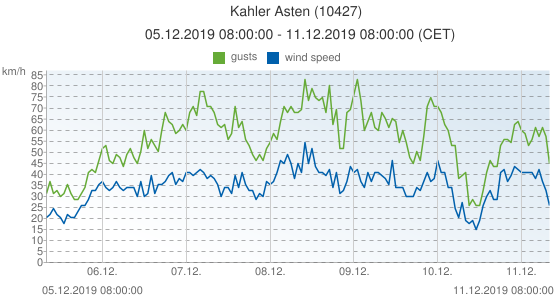 Kahler Asten, Germany (10427): wind speed & gusts: 05.12.2019 08:00:00 - 11.12.2019 08:00:00 (CET)