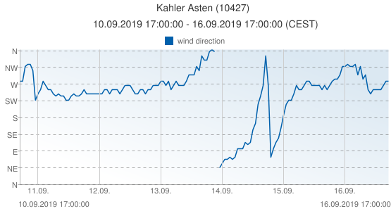 Kahler Asten, Germany (10427): wind direction: 10.09.2019 17:00:00 - 16.09.2019 17:00:00 (CEST)