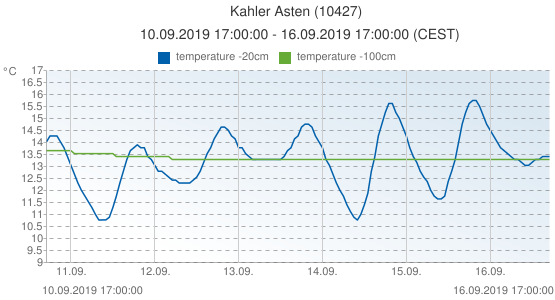 Kahler Asten, Germany (10427): temperature -20cm & temperature -100cm: 10.09.2019 17:00:00 - 16.09.2019 17:00:00 (CEST)