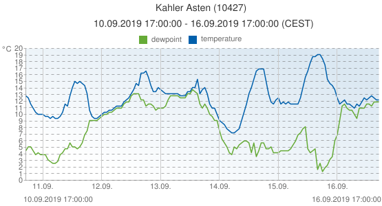 Kahler Asten, Germany (10427): temperature & dewpoint: 10.09.2019 17:00:00 - 16.09.2019 17:00:00 (CEST)