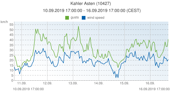 Kahler Asten, Germany (10427): wind speed & gusts: 10.09.2019 17:00:00 - 16.09.2019 17:00:00 (CEST)