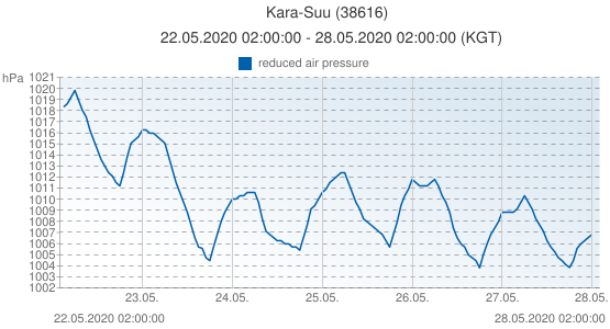Kara-Suu, Kirguistán (38616): reduced air pressure: 22.05.2020 02:00:00 - 28.05.2020 02:00:00 (KGT)