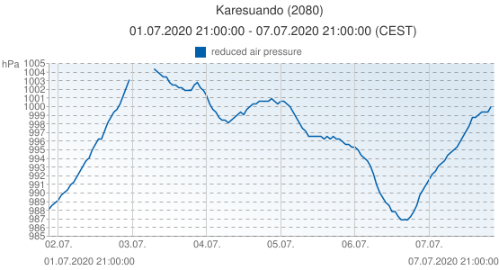 Karesuando, Sweden (2080): reduced air pressure: 01.07.2020 21:00:00 - 07.07.2020 21:00:00 (CEST)