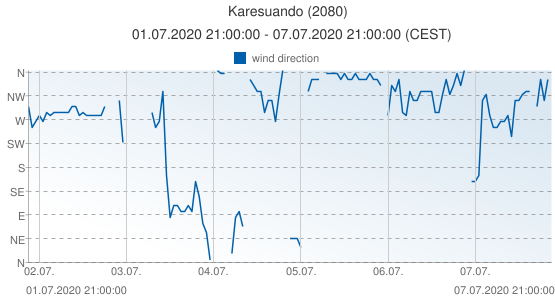 Karesuando, Sweden (2080): wind direction: 01.07.2020 21:00:00 - 07.07.2020 21:00:00 (CEST)