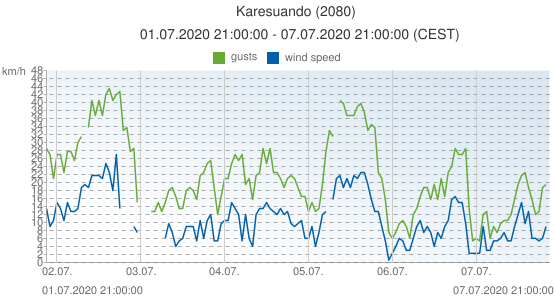 Karesuando, Sweden (2080): wind speed & gusts: 01.07.2020 21:00:00 - 07.07.2020 21:00:00 (CEST)