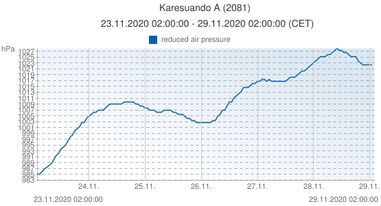 Karesuando A, Suecia (2081): reduced air pressure: 23.11.2020 02:00:00 - 29.11.2020 02:00:00 (CET)