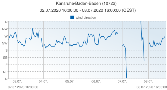 Karlsruhe/Baden-Baden, Germany (10722): wind direction: 02.07.2020 16:00:00 - 08.07.2020 16:00:00 (CEST)