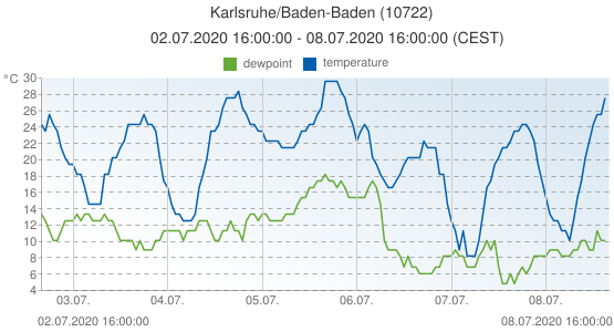 Karlsruhe/Baden-Baden, Germany (10722): temperature & dewpoint: 02.07.2020 16:00:00 - 08.07.2020 16:00:00 (CEST)