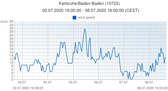 Karlsruhe/Baden-Baden, Germany (10722): wind speed: 02.07.2020 16:00:00 - 08.07.2020 16:00:00 (CEST)