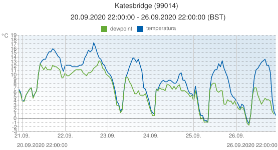 Katesbridge, Reino Unido (99014): temperatura & dewpoint: 20.09.2020 22:00:00 - 26.09.2020 22:00:00 (BST)