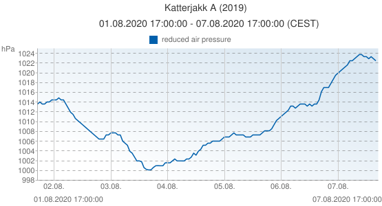 Katterjakk A, Suède (2019): reduced air pressure: 01.08.2020 17:00:00 - 07.08.2020 17:00:00 (CEST)