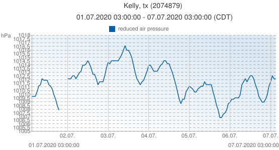 Kelly, tx, Estados Unidos (2074879): reduced air pressure: 01.07.2020 03:00:00 - 07.07.2020 03:00:00 (CDT)