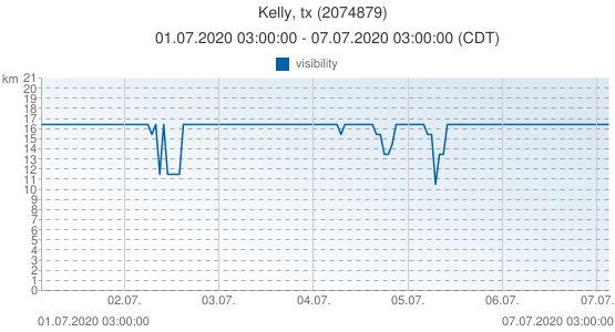 Kelly, tx, Estados Unidos (2074879): visibility: 01.07.2020 03:00:00 - 07.07.2020 03:00:00 (CDT)