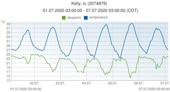 Kelly, tx, Estados Unidos (2074879): temperatura & dewpoint: 01.07.2020 03:00:00 - 07.07.2020 03:00:00 (CDT)