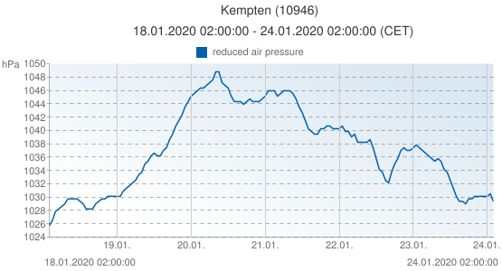 Kempten, Germany (10946): reduced air pressure: 18.01.2020 02:00:00 - 24.01.2020 02:00:00 (CET)