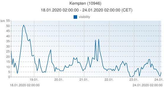 Kempten, Germany (10946): visibility: 18.01.2020 02:00:00 - 24.01.2020 02:00:00 (CET)