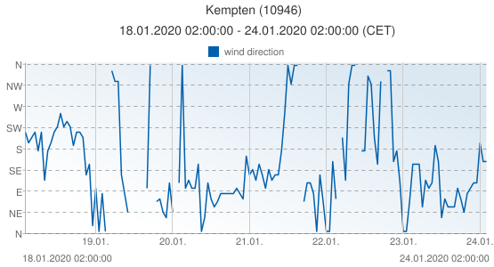 Kempten, Germany (10946): wind direction: 18.01.2020 02:00:00 - 24.01.2020 02:00:00 (CET)