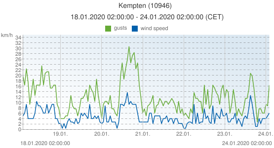 Kempten, Germany (10946): wind speed & gusts: 18.01.2020 02:00:00 - 24.01.2020 02:00:00 (CET)