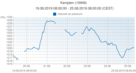 Kempten, Germany (10946): reduced air pressure: 19.08.2019 08:00:00 - 25.08.2019 08:00:00 (CEST)